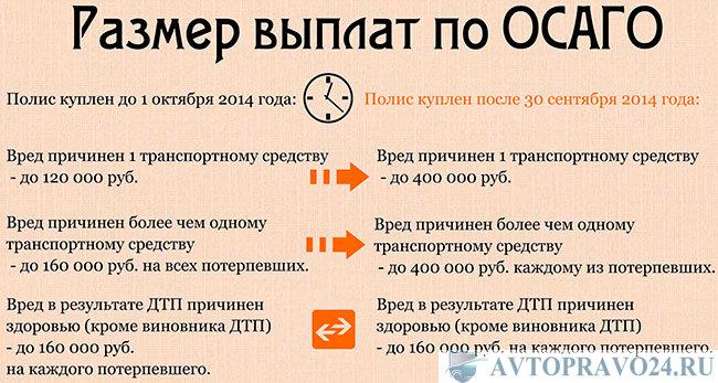 росгосстрах выплаты дтп Москва