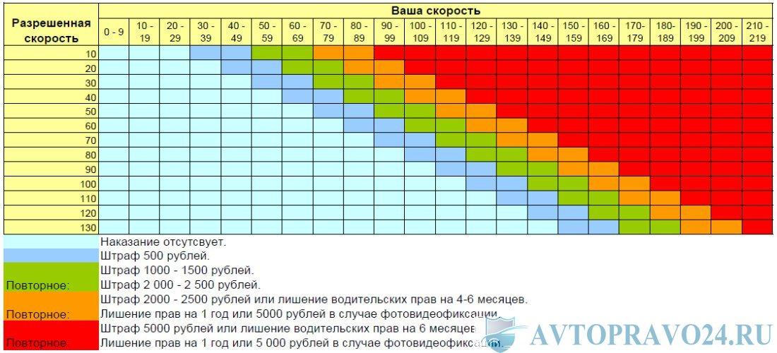 Таблица превышения скорости и размера штрафов