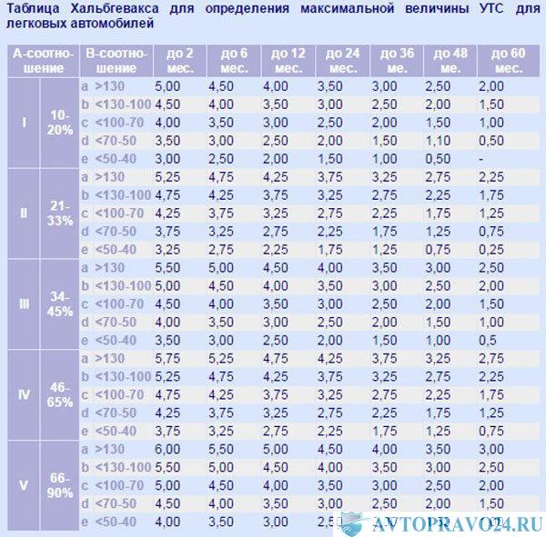 таблица Хальбгевакса