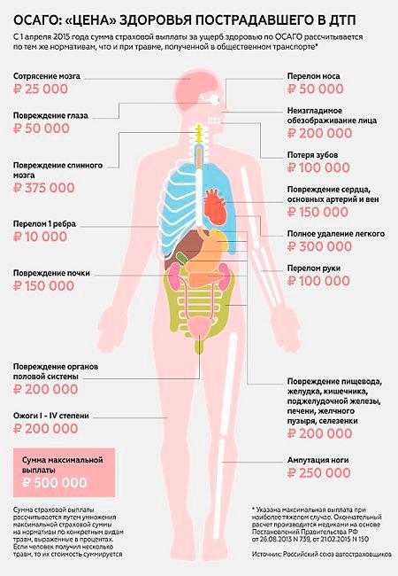 Как классифицируется вред здоровью при ДТП